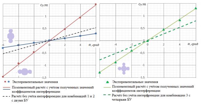 Экспериментальное исследование интерференции боковых ускорителей, расположенных в перпендикулярных плоскостях симметрии, и корпуса ракеты-носителя