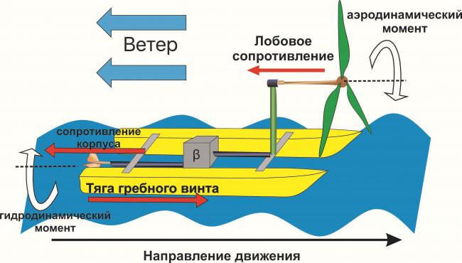 Стратегии управления переключением передач в модели судового ветродвигателя