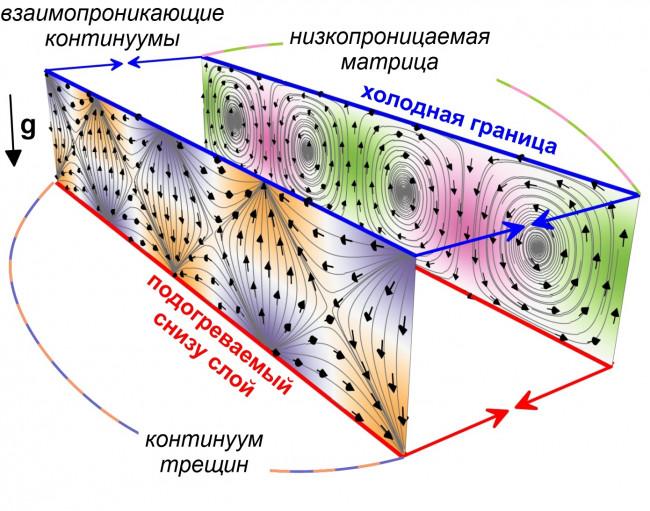 Тепловая конвекция в трещиновато-пористой среде