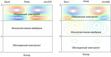 Влияние пористости ионоселективной поверхности на устойчивость течения электролита