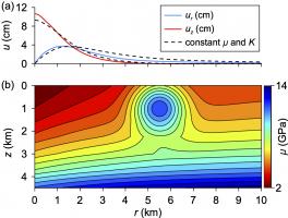 Моделирование деформаций, вызванных фильтрацией жидкости в пористой среде