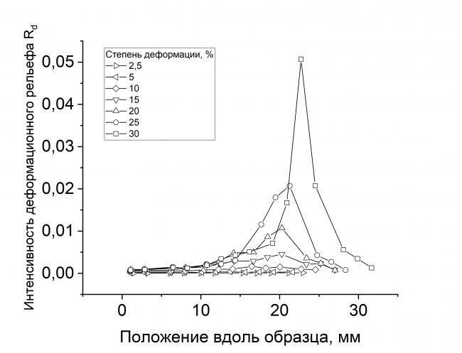 Ранний прогноз локализации пластической деформации в технически чистом титане по характеристикам мезоскопического деформационного рельефа
