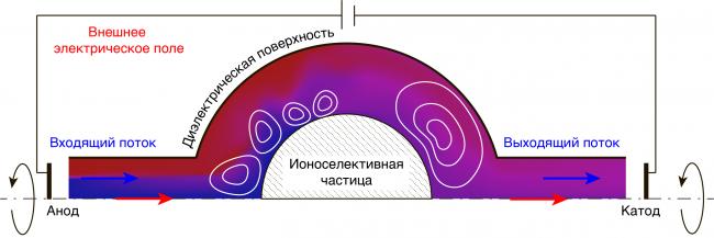 Моделирование нового типа микромиксера с использованием ионоселективной микрогранулы