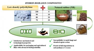 Влияние добавок натурального каучука на биоразлагаемость и экологичность композиций на основе полиэтилена низкой плотности