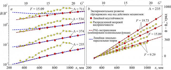 Распределенное порождение нестационарных вихрей Гёртлера низкочастотной турбулентностью набегающего потока