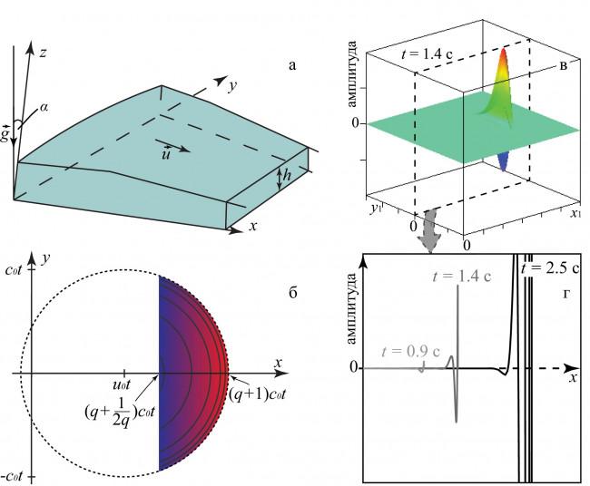 Асимптотическое поведение локализованного возмущения слоя вязкой жидкости на наклонной плоскости
