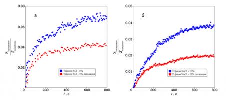Динамика парогазовых пузырьков находящихся в жидкости при различной степени дегазации под воздействием ультразвука