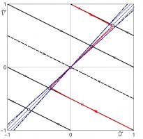 Примеры асимптотического разделения движений в задачах динамики