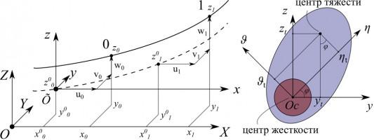 Математическое моделирование галопирования проводов с гололёдом